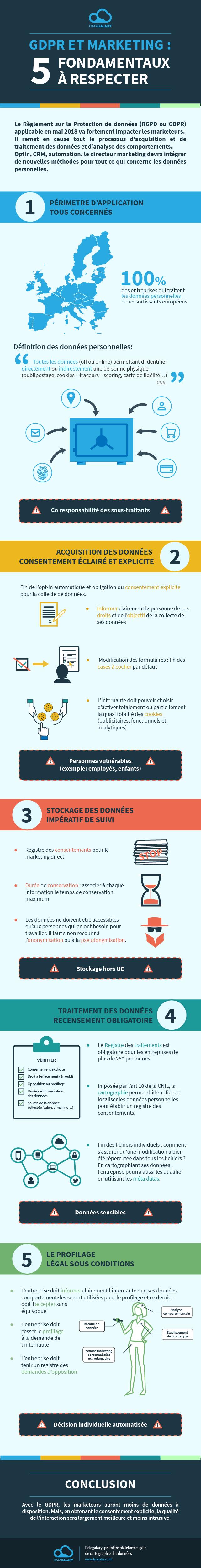 Infographie : Fondamentaux à respecter pour le marketing dans le cadre de la GDPR (RGPD) après mai 2018